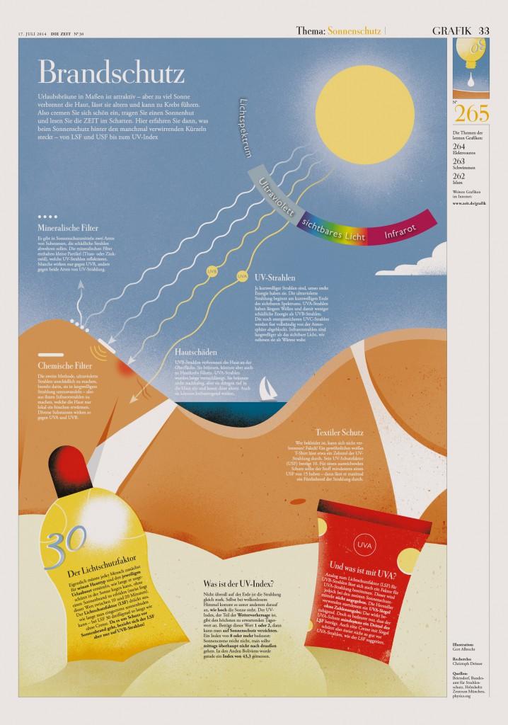 Science Page in DIE ZEIT